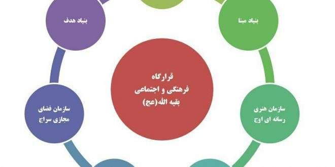 ساختار قرارگاه فرهنگی و اجتماعی بقیه الله(عج)