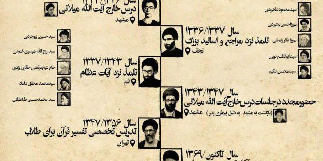 زندگینامه علمی آیت الله خامنهای