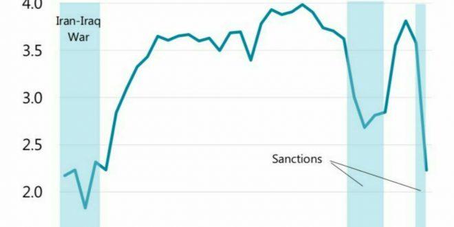 نمودار بلومبرگ از تولید نفت ایران در سالهای ۱۹۸۴ تا ۲۰۱۹