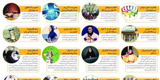 ۲۱ واقعیت اجتماعی درباره زنان ایران، پس از انقلاب